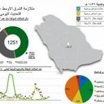تماثل ثلاث حالات للشفاء من كورونا في الرياض