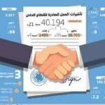 77% من التأشيرات الصادرة من وزارة العمل للقطاع الخاص لم تستخدم