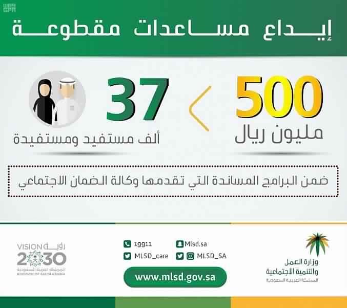 إيداع 500مليون ريال مساعدات مقطوعة لـ37 ألف مستفيد من الضمان الاجتماعي