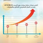 """""""الأرصاد"""": هذه أعلى درجات الحرارة المسجّلة في المملكة اليوم"""