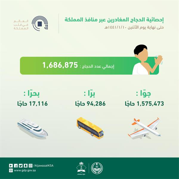 مغادرة 1.68 مليون حاجّ حتى أمس الإثنين