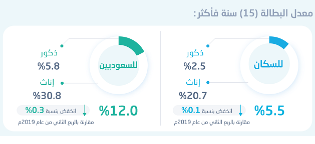 """""""هيئة للإحصاء"""": انخفاض معدل البطالة لإجمالي السكان في المملكة إلى5.5%"""