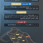توقعات طقس الخميس.. أمطار ورياح نشطة على 6 مناطق