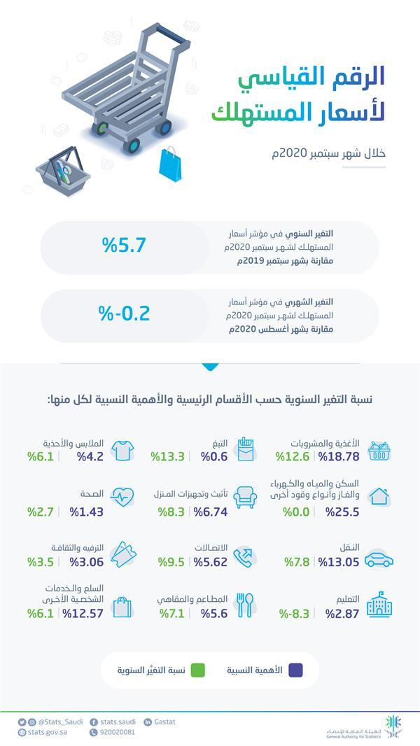 """""""الإحصاء"""": ارتفاع الرقم القياسي لأسعار المستهلك بنسبة 5.7% في سبتمبر"""