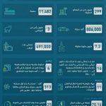 الموانئ السعودية تحقق نمواً لافتاً في أعداد الحاويات