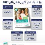 """""""سكني"""": استفادة 390 ألف أسرة خلال 2020"""