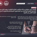 شرطة الرياض تطيح بعصابة تزوير التقارير الطبية والإجازات المرضية