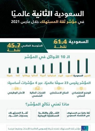 السعودية تحقق المرتبة الثانية عالميًا في مؤشر ثقة المستهلك لشهر مارس 2021