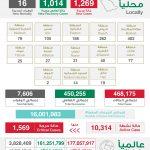 """""""الصحة"""": تسجيل 1269 إصابة جديدة بكورونا و16 وفاة وتعافي 1014 حالة"""