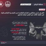 شرطة الرياض: القبض على مخالفَين تورطا في إتلاف أجهزة الصرف الآلي وعثر بحوزتهما على سبائك ذهب